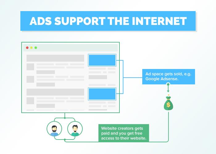 adsSupportInternet