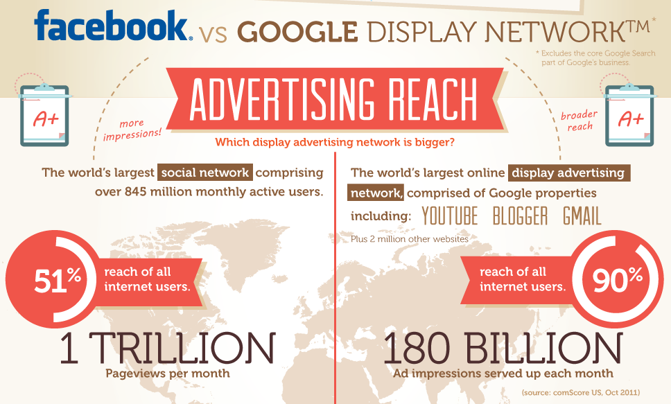 Facebook Google Advertising Reach