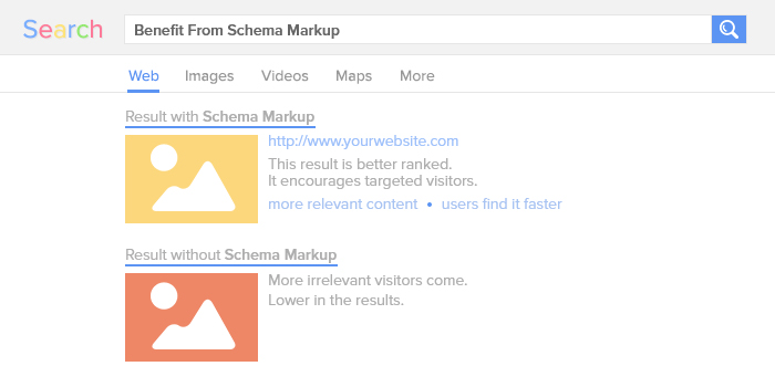 Benefit From Schema Markup